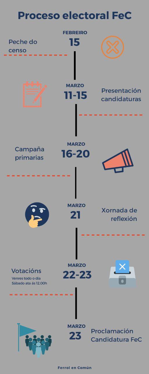 Ferrol en Común comeza o seu proceso de primarias